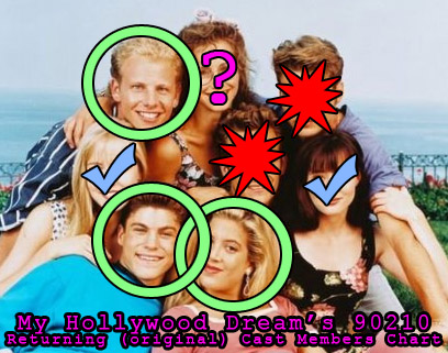 90210 Original Cast Members Chart, who is returning to the new 90210
